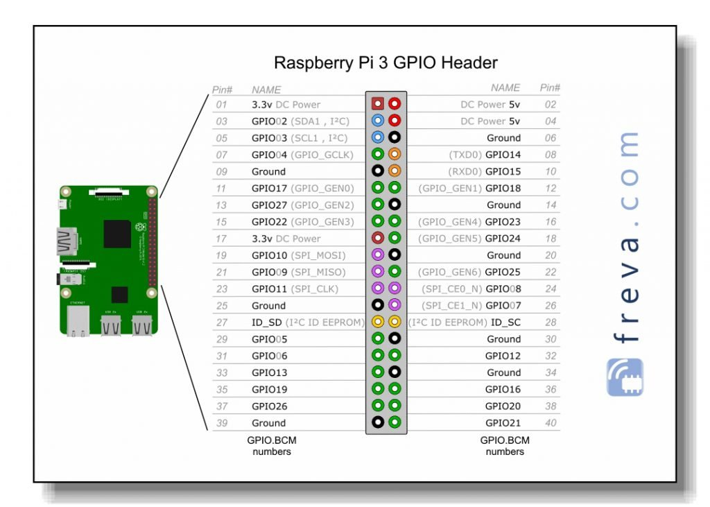 Raspberry Pi GPIO Header card